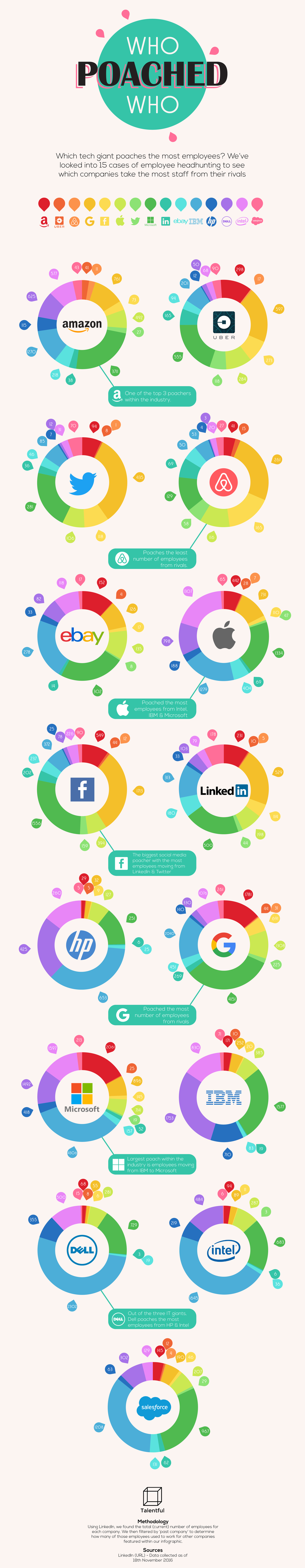 Which Tech Giant Poaches The Most Employees - Infographic
